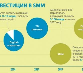 SMM тенденции
